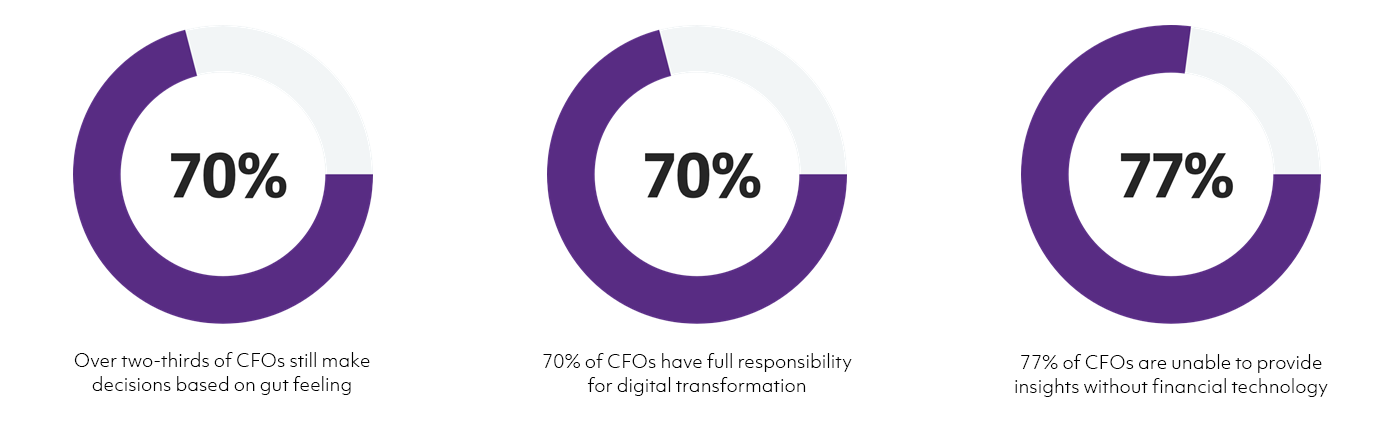 CFO 3.0 Key Report Statistics